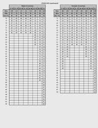 Army Apft Chart Army Pt Chart Army Apft Standards For Males And Females