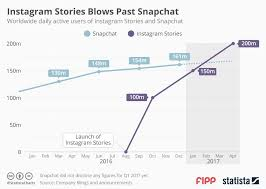 Snapchat Ipo Chart Chart Of The Week Instagram Stories Blows Past Snapchat