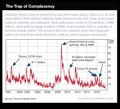 The Trap Of Complacency Chart Topforeignstocks Com