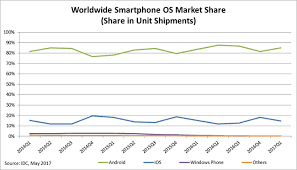 Android Shipments Touch 85 While Windows Phone Relegates