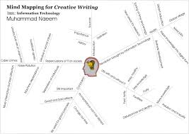 mind map for writing an essay writing skills neoenglish how to  writing skills neoenglish mindmaps for creative writing