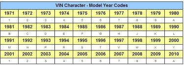 10th Digit Vin Number Chart Decoding A Jaguar Vin Number Jaguar Forums Jaguar