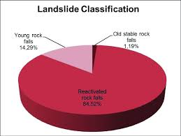 Earthquake Pie Chart Pie Chart That Indicates Post Earthquake Landslide