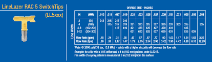 Airless Paint Sprayer Tips Chart Graco Linelazer Rac 5 Switchtips Cj Spray
