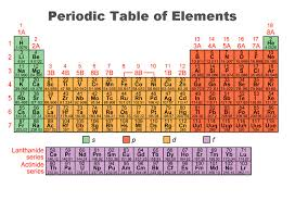 Electron Configurations And Magnetic Properties Of Ions