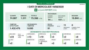 Coronavirus, in Lombardia i casi tornano a sfiorare quota 100 (+91): con  quasi il doppio dei tamponi. Sono 4 le vittime - News Coronavirus