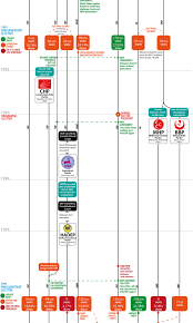 Political Party Chart Turkish Political Road Map James In Turkey
