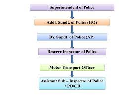 Mto Organization Chart Paschim Medinipur District Police