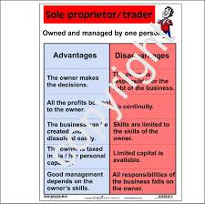 forms of ownership forms of ownership sole proprietor depicta