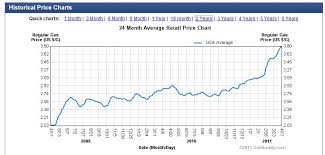 Gas Prices By President Chart Bluegrass Pundit Chart Of The Day Obama Gas Price Increase