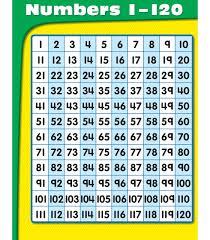 Numbers 1 120 Chart Grade Pk 1