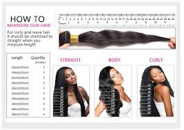 How Many Bundles Do You Need With A Closure Or Frontal