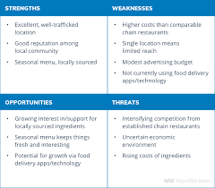Swot Anaysis How To Do A Swot Analysis For Your Small Business Wordstream