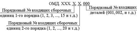 Состав дипломного проекта Шифры обозначений входящих в  Главным документом является спецификация на проект заполняемая в соответствии с примером приведенным в приложении А