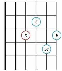 Dominant 9Th Guitar Chords - Drop 2 Voicings With Diagrams