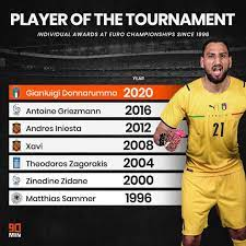 """90min on Instagram: """"At only 22 years old, Gianluigi Donnarumma joins some  massive names to have won the Euro's Player of the Tournament! 😍 - - - # Donnarumma…"""""""