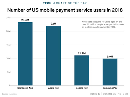 My Llu Chart Starbucks Mobile Payment Service Has More Users Than Apple