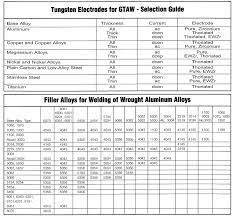 Tig Welding Charts Ilmo Products Company