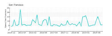 Plato Ns Cloudflare Com Nameserver Statistics At Solvedns