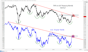 Bond Interest Rates Chart Tips Lead Interest Rates Lower All Star Charts