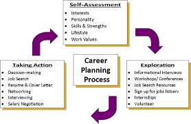 Career Planning Process | School Of Social Work
