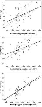 Oxygen Consumption Chart Is Vo2max Proportional To Weight Runners World