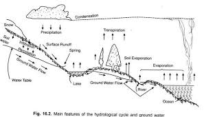 groundwater in hydrologic cycle  with diagram main features of the hydrological cycle and ground water