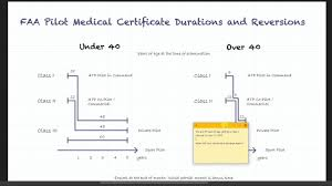 How To Easily Memorize Faa Medical Certificate Regulations