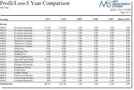 What Is Profit Loss Profit Loss Detail 5 Year Comparison Arts Management Systems