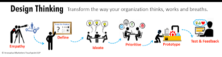 Reframing Design Thinking Design Thinking Business Innovation Consulting Firms In India