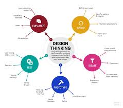 What Is A Design Template 21 Amazing Mind Map Templates You Can Use Now