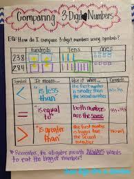 Comparing 3 Digit Numbers Anchor Chart Math Math Anchor