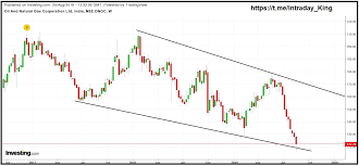 Ongc Stock Chart Techm Ongc Bullish On Chart Investing Com India