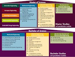 Courses Of Study Tu Braunschweig