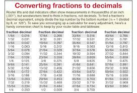 Decimal To Fraction Chart Download Converting Fractions To Decimals