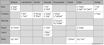 All Things Linguistic How To Remember The Ipa Consonant Chart