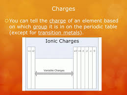 Chapter 6 – The Periodic Table - ppt download