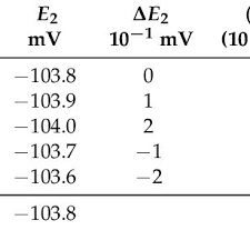 Ph Meter Calibration Potential Indications Of Ph Meter During Calibration And Measurement