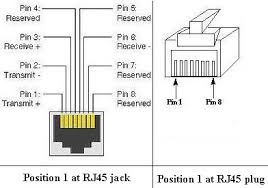 rj45 cable wiring t 568 b straight through crossover rj images 568b rj45 color wiring diagram all image about and