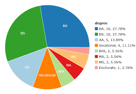 Pie Chart Of Degrees Held By Ccsf Students On Statcrunch