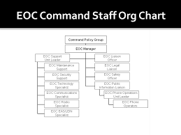 Emergency Operations Plan Support Annex F Eoc Staff Manual