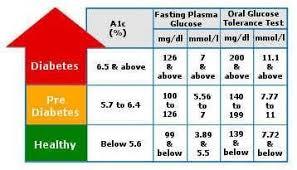 A 1 C Chart Diabetes Diagnosis Type 2 Diabetes Diagnosis