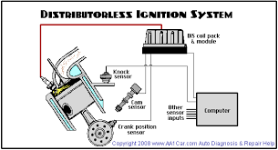 crankshaft camshaft position sensors distributorless ignition system requires a crankshaft position sensor