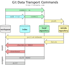 git tutorial   getting started   java code geeks   before diving too much further  let    s look at this awesome diagram which explains the git workflow  thanks to osteele com  i have a printout of this pasted