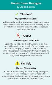 Loan To Payoff Credit Cards Putting Student Loans On Credit Cards And Filing For Bankruptcy