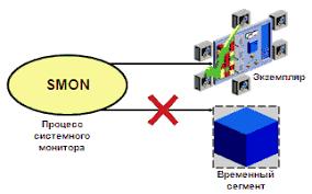 Процесс создания контрольной точки ckpt Процесс системного  Процесс системного монитора smon