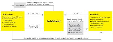 Re Design Of Jobstreet Mobile App Mei Medium