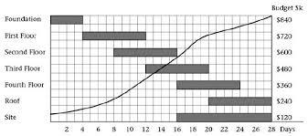 Bar Chart For Building Construction What Is A Bar Gantt Chart Engineering Management