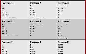 Pattern Java Interesting Top 48 Frequently Asked Java Number Patterns Program TechPursue