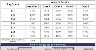 Army Base Pay Chart 2013 Mobias 2013 Military Pay Chart For My Fellow Military